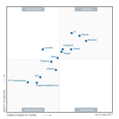 Hybrid Cloud highres-Magic Quadrant Europe 300x300.png