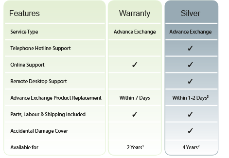 Warranty plans for ScanSnap S1300i