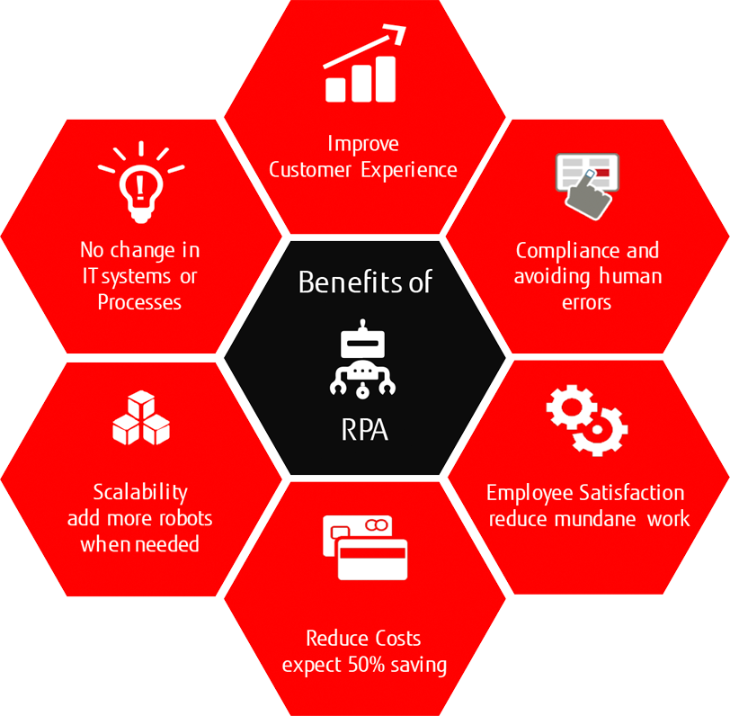 Robotics Process Automation (RPA) benefits
