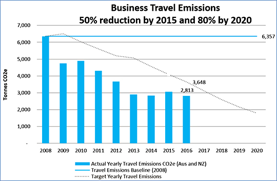business travel emission