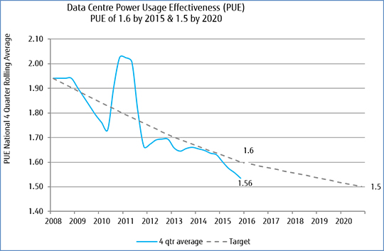 data centre power usage