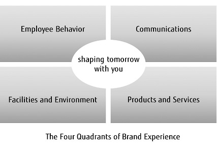 The Four Quadrants of Brand Experience