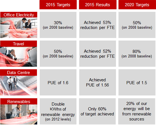 Fujitsu Sustainability: Our Targets to 2020