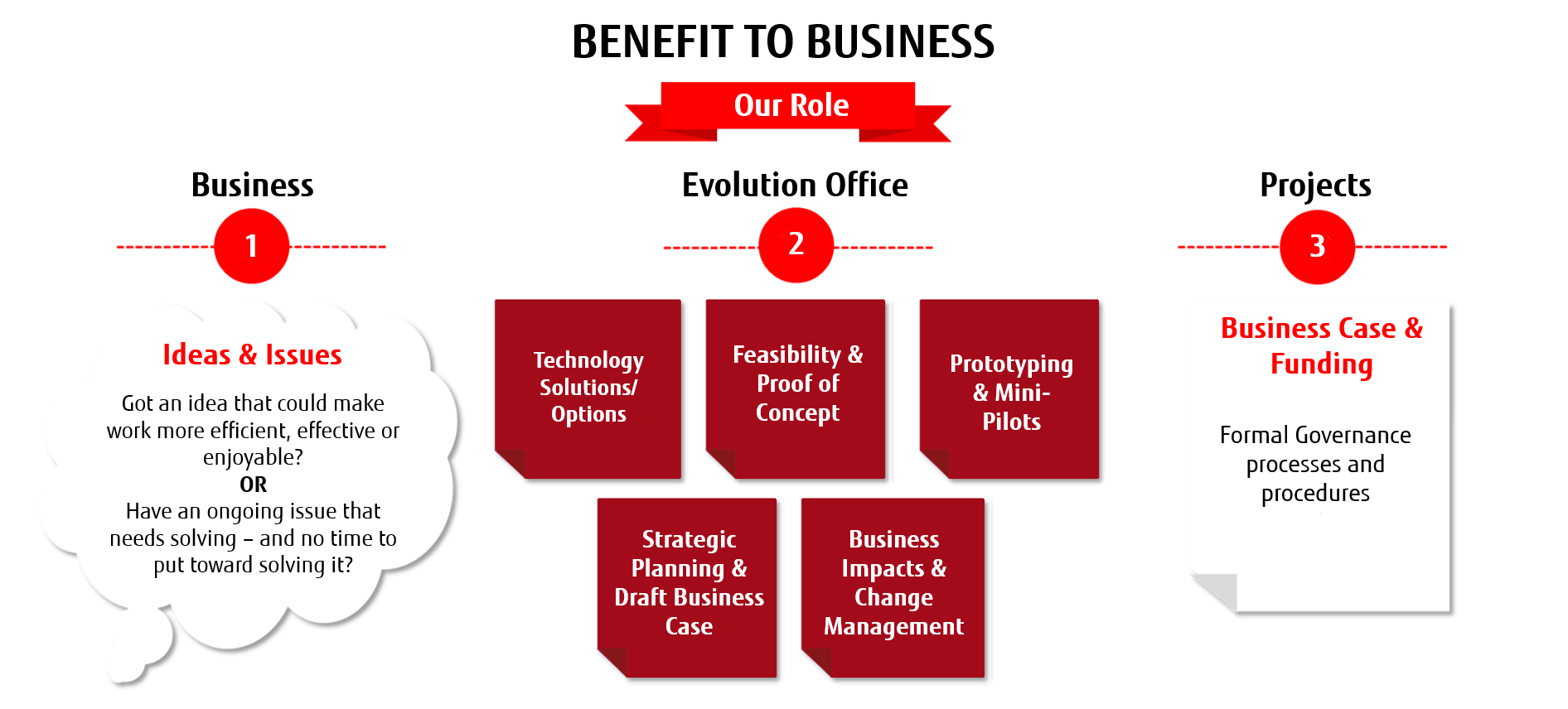 Evolution Office Infographic