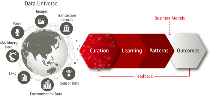 Of Data Is Not Just A Technology Challenge Fujitsu Has Cutting Edge Technologies And Professional Knowledge Experience To Help You Achieve Success