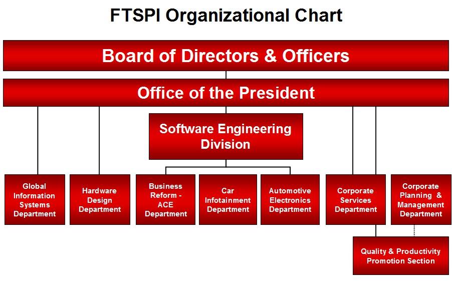 Organizational Chart Fujitsu Philippines