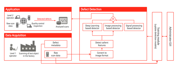 Figure: Fujitsu's advanced solution uses AI to point the Level 2 operator  to the regions of the scan that need to be inspected