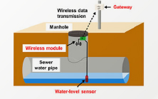 Sensing System to Detect Signs of Sewer System Overflows