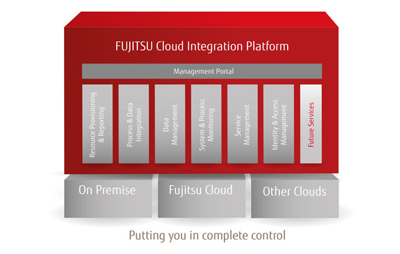 Cloud Integration Platform - Putting you in control
