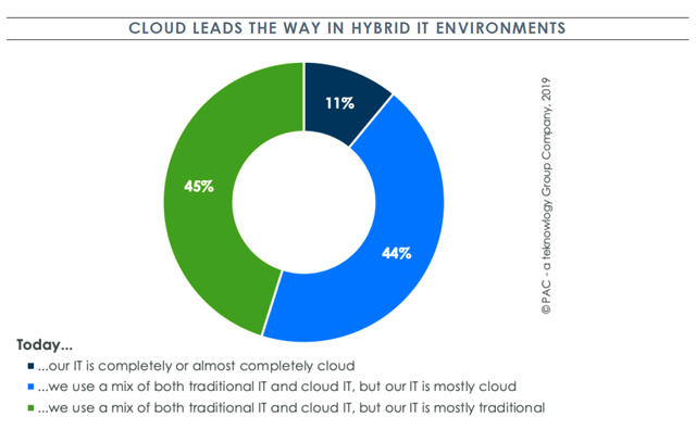 Graph showing the use of cloud and traditional IT