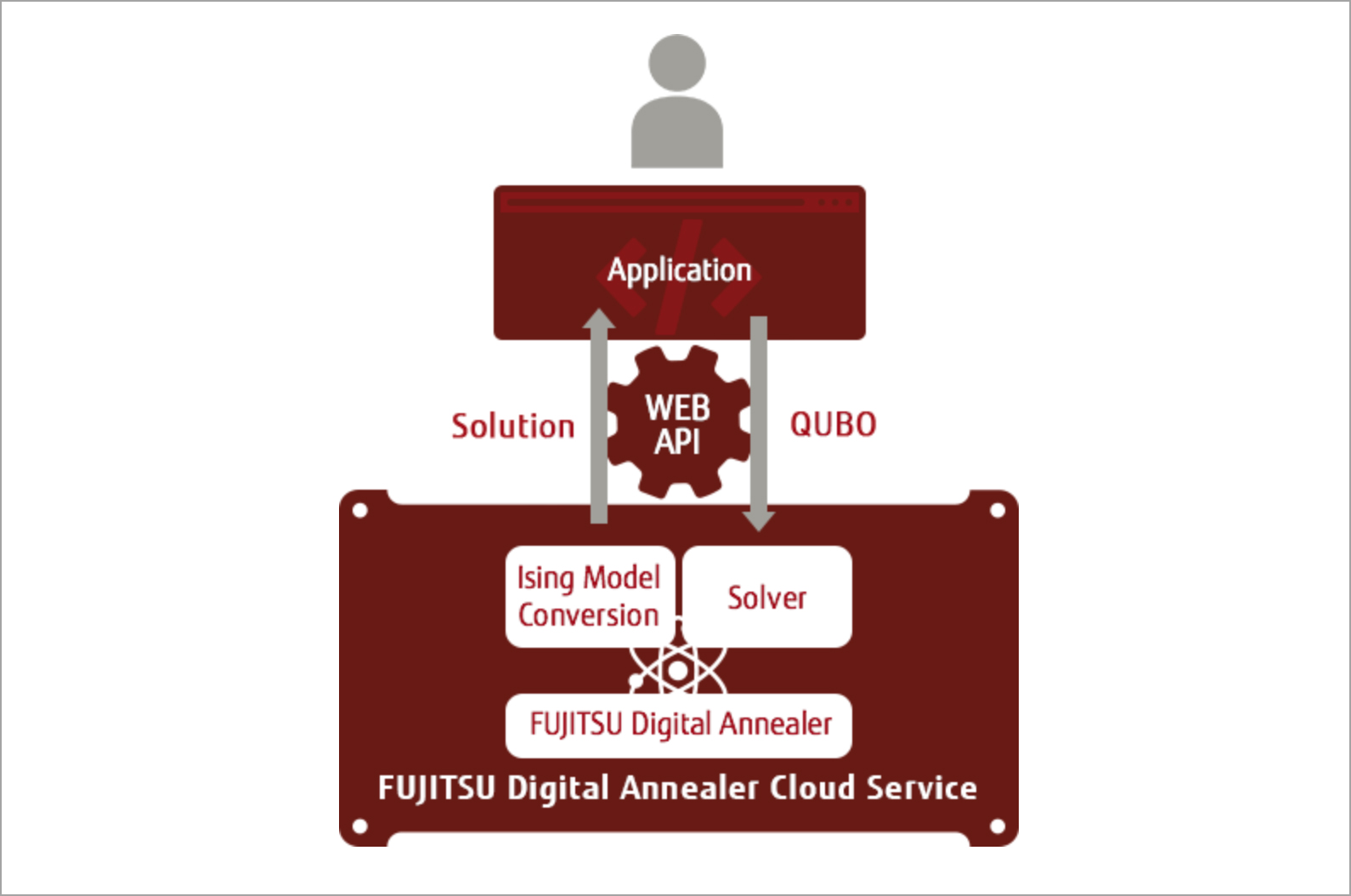 Fujitsu Digital Annealer Cloud service