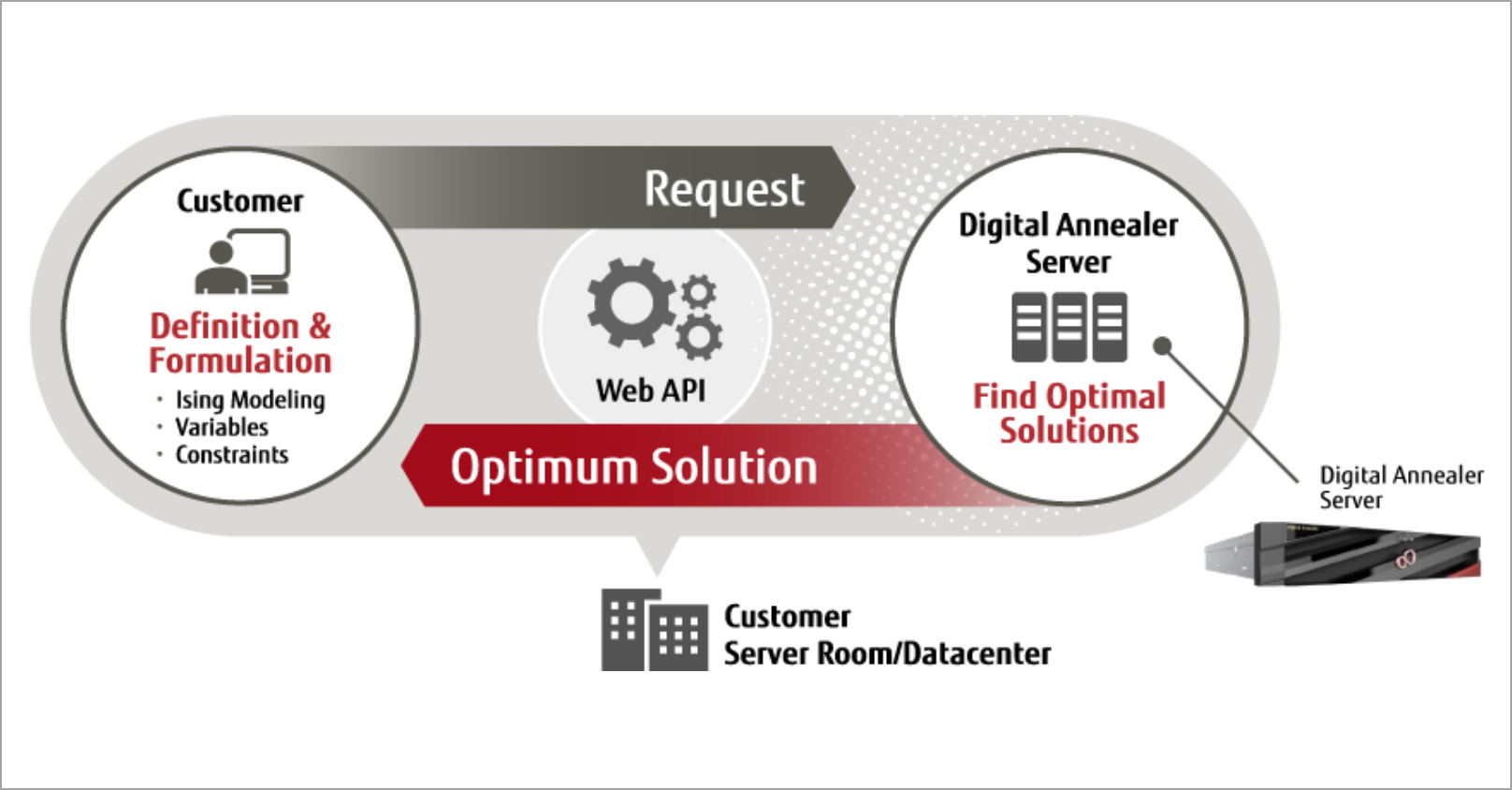 Fujitsu Digital Annealer on-premises service