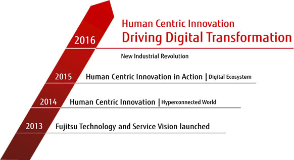 Figure 1: Fujitsu Technology and Service Vision