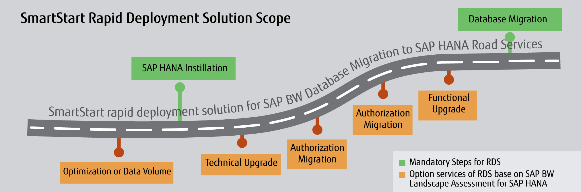 Rapid Deployment Solution Scope Roadmap