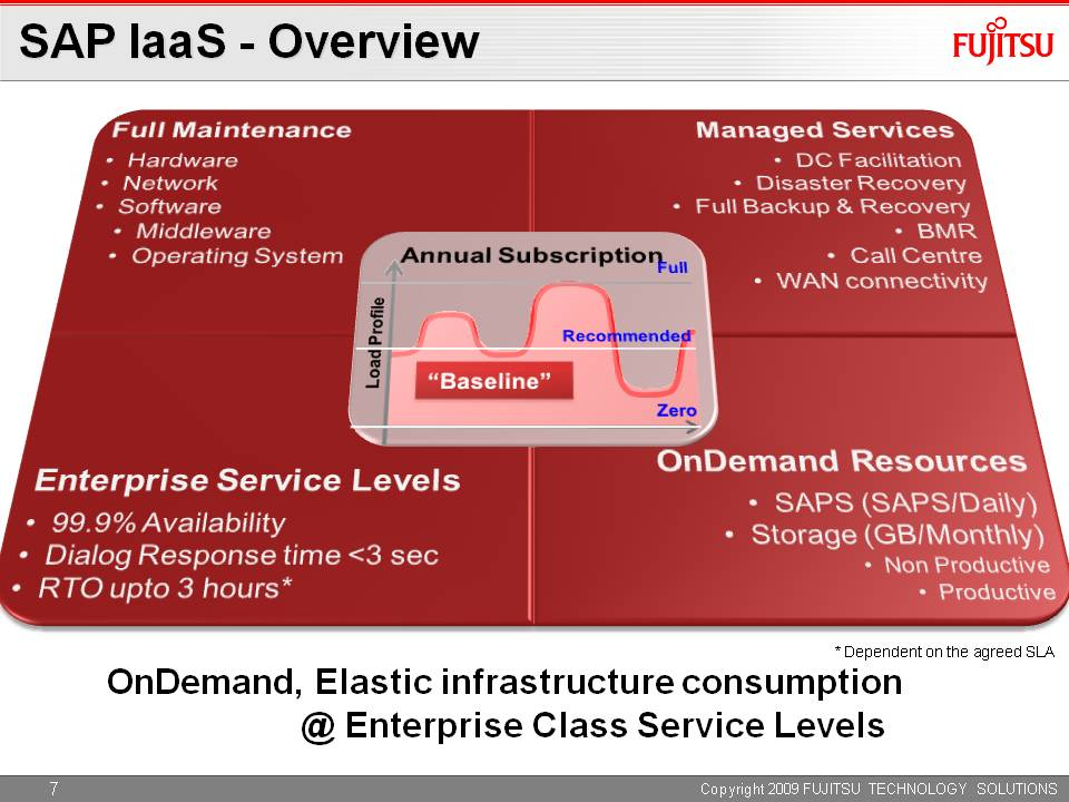 SAP IaaS Overview