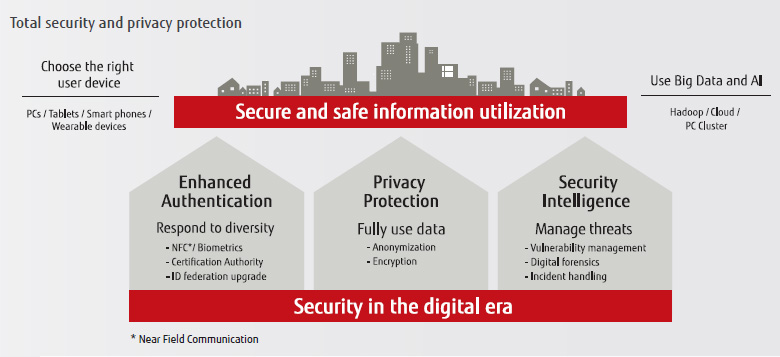 Security : Fujitsu Singapore