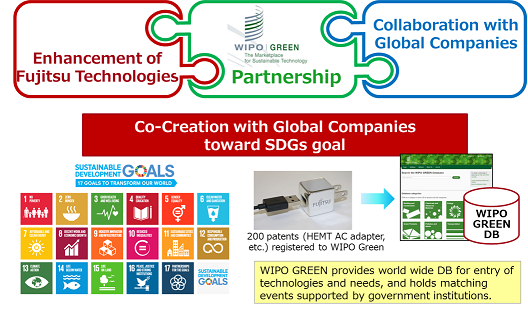 Collaboration with International Framework for Co-Creation
