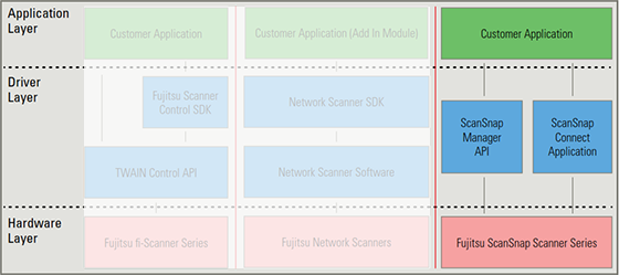 ScanSnap software architecture