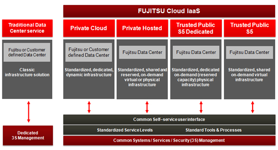 FUJITSU Cloud IaaS – Offering choice Diagram
