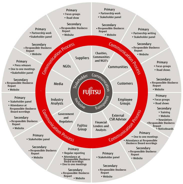 Stakeholder Wheel diagram showing the information from the Fujitsu Stakeholder communication, inclusive, transparent T