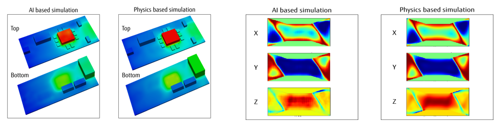 Figure 1: Left – heat transfer simulation results. Right – micromagnetics simulation results