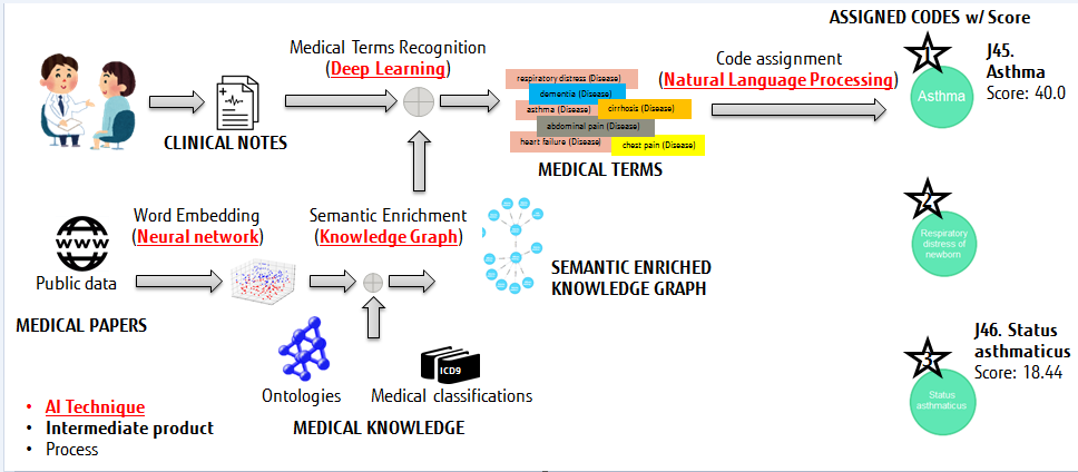 Figure: Fujitsu's AI Text Mining Healthcare process for automatic medical coding