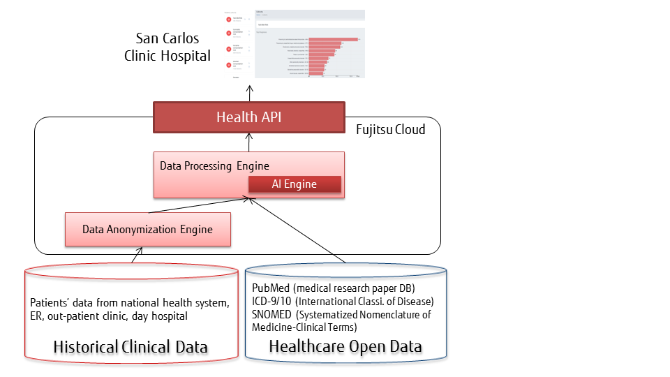 Figure: Fujitsu's clinical-decision making tool – typical scenario workflow at San Carlos Clinical Hospital