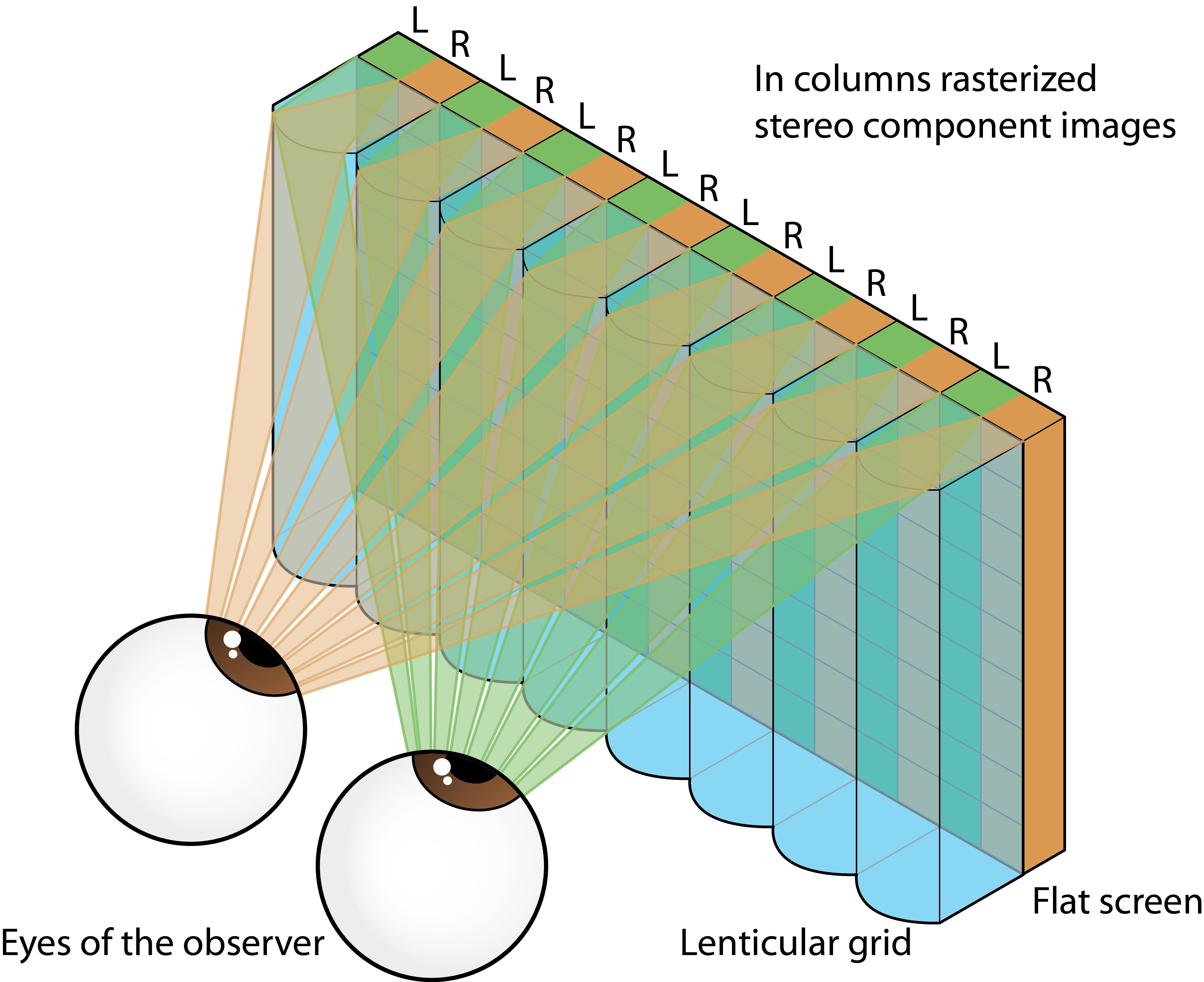 Illustration 1: basic principle of optical lens based filtering directly attached to the screen surface.