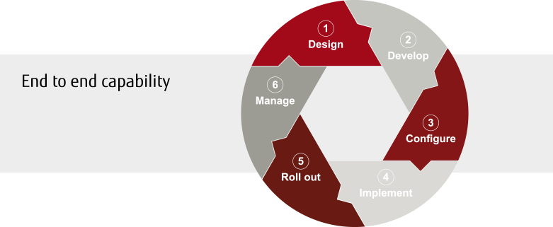 End to end capability - from design to roll out and management