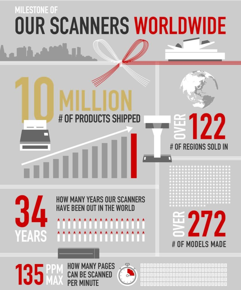 Our Scanners WorldWide