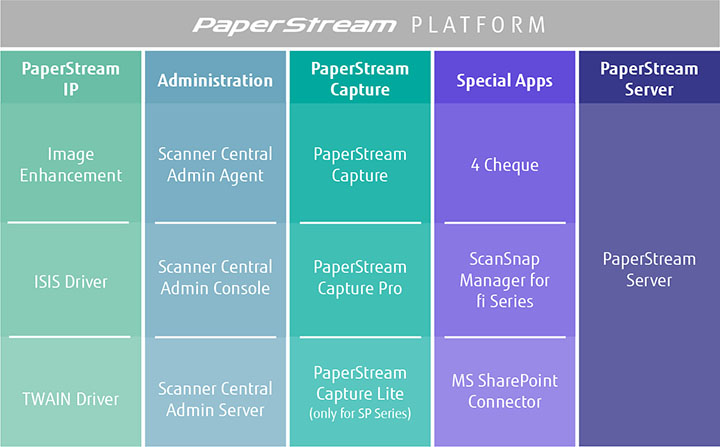 PaperStream Software Solutions family 720px