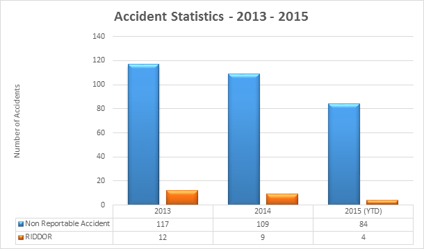 Accident Statistics - Yearly