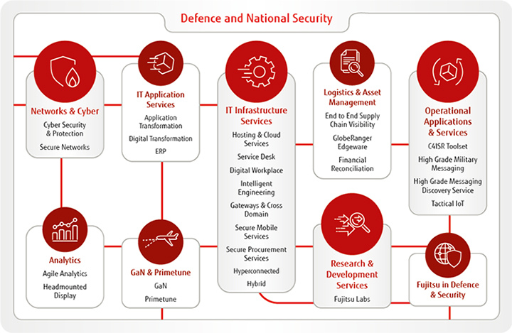 Defence and National Security Offerings