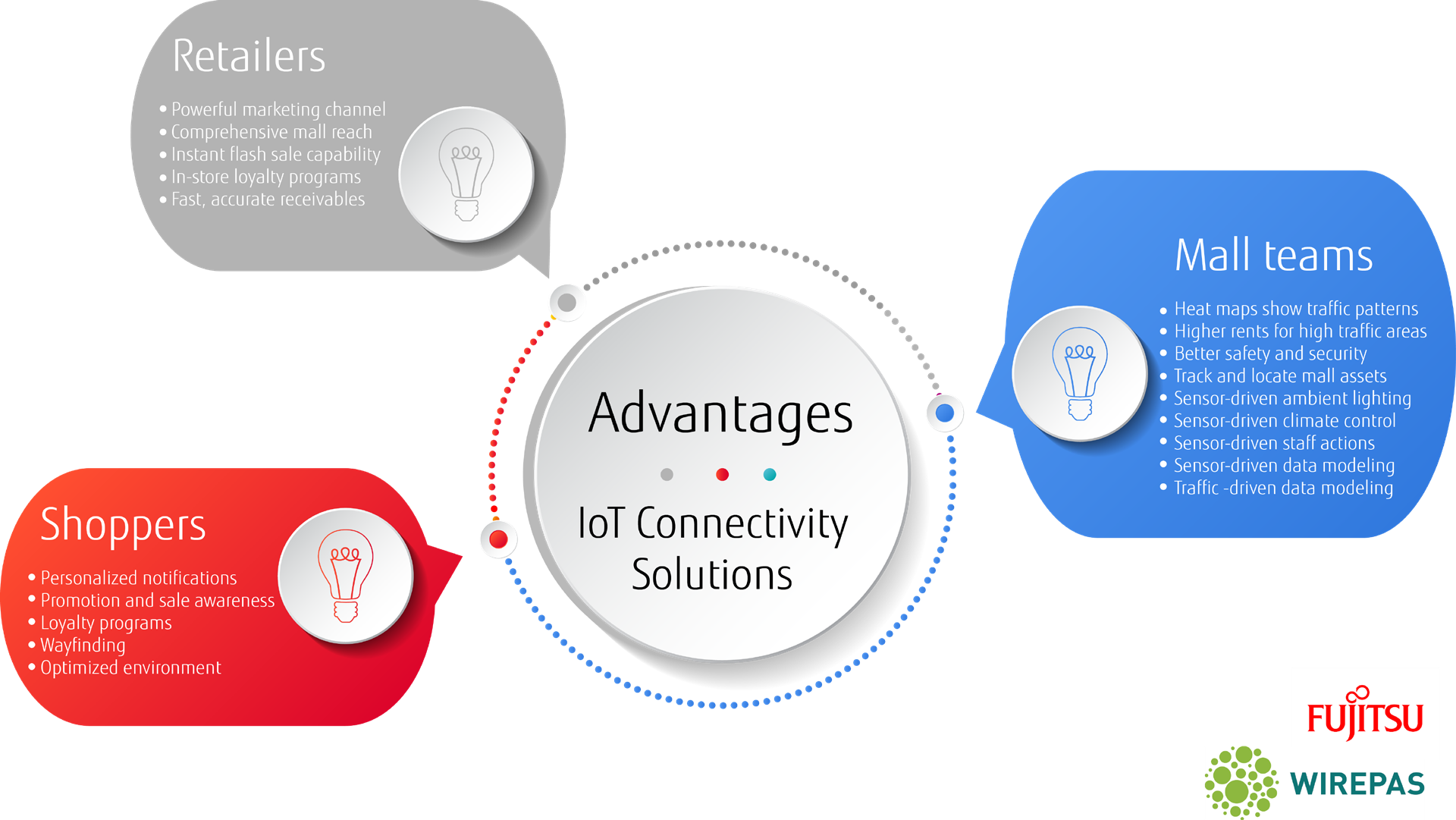 Advantages of IoT solutions