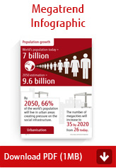 Megatrend infographic - Download PDF (1MB)