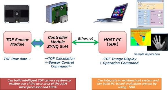 3d Tof Camera Development Kit Fujitsu Uk