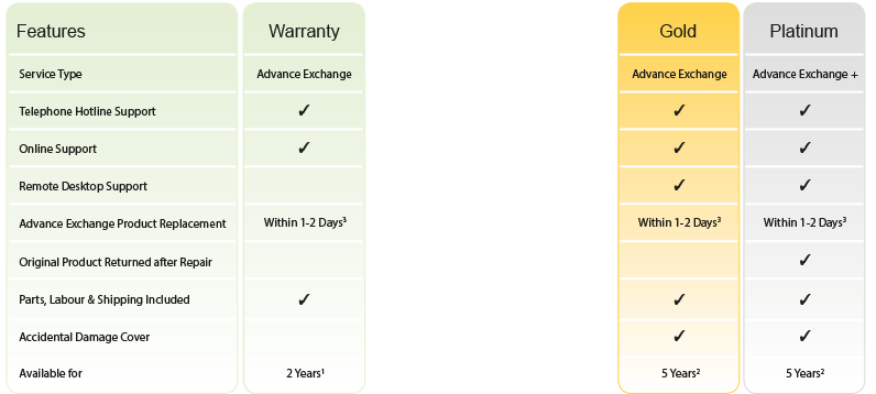 Warranty plans for ScanSnap iX500