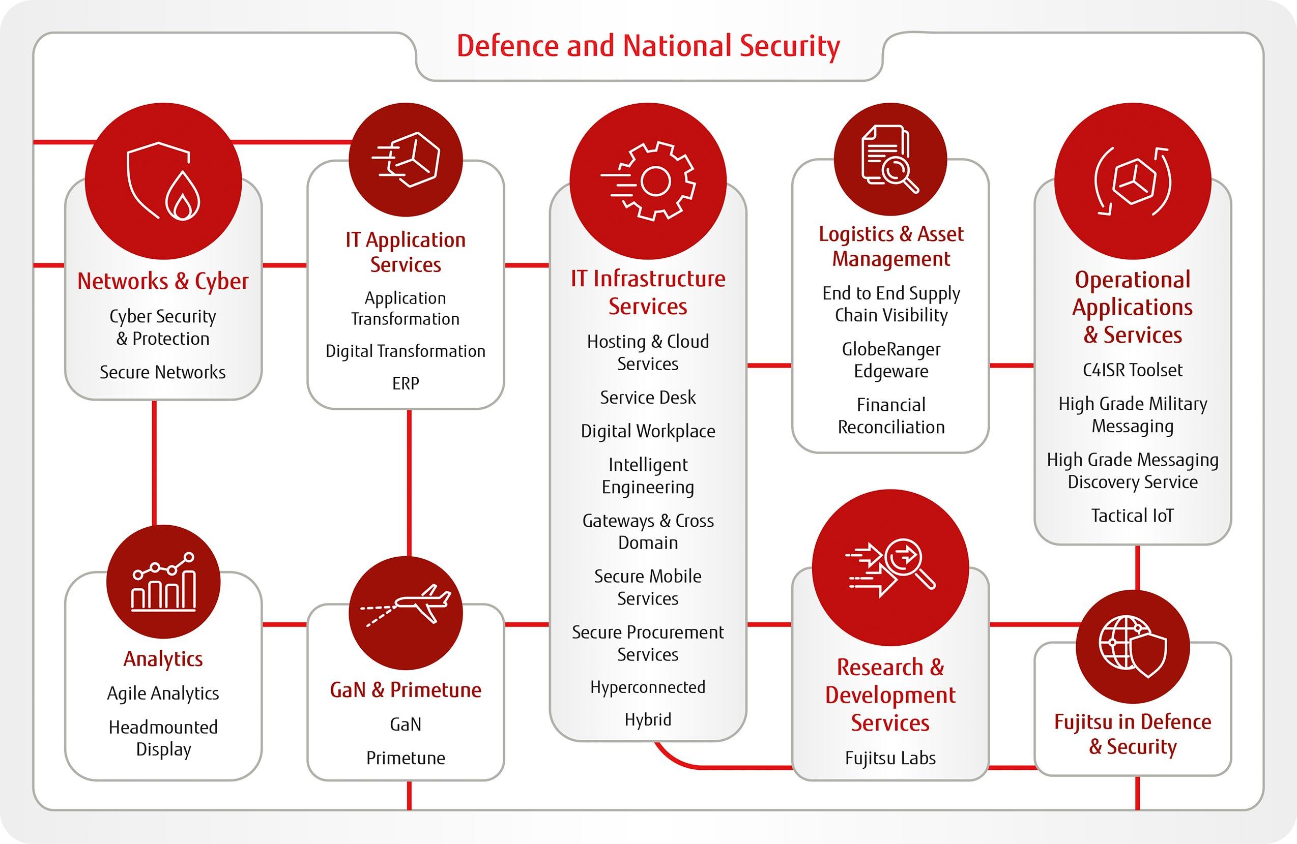 Defence Technology Fujitsu Uk