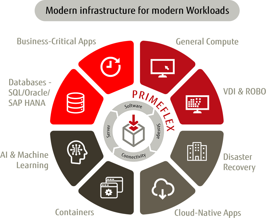 Modern infrastructure for modern Workloads