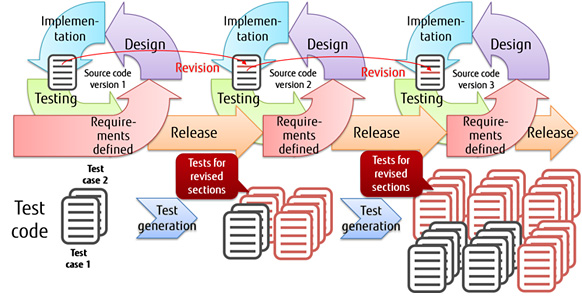 Figure 1 In the case agile development is implemented with previous technology