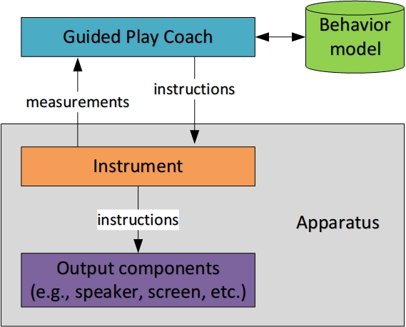 Figure 1: Architecture of Guided Play