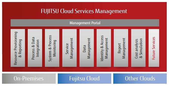 cloud services management FUJITSU Cloud Services Management - Fujitsu United States