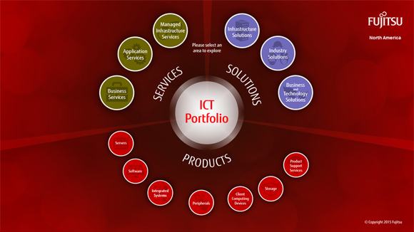 The Portfolio Center screen