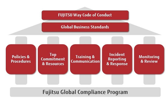 Compliance Fujitsu United States