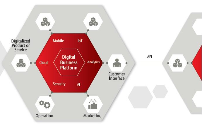 Digital Business Platform : Fujitsu United States - 웹