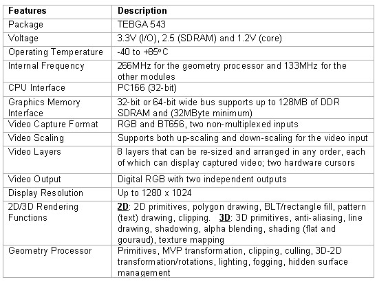 Specifications of MB86297