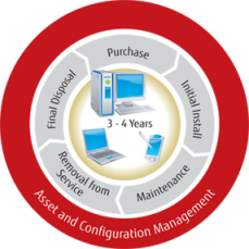 Retail Systems Management
