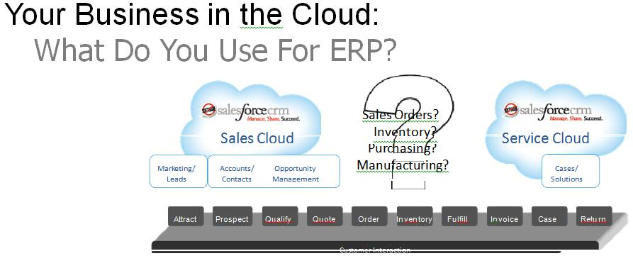 Your Business in the Cloud: What Do You Use for ERP ?