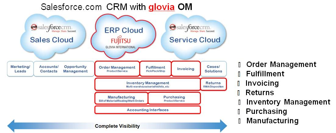 Salesforce.com CRM with glovia OM