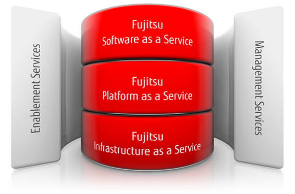 diagram showing our cloud solution offerings. more details below.